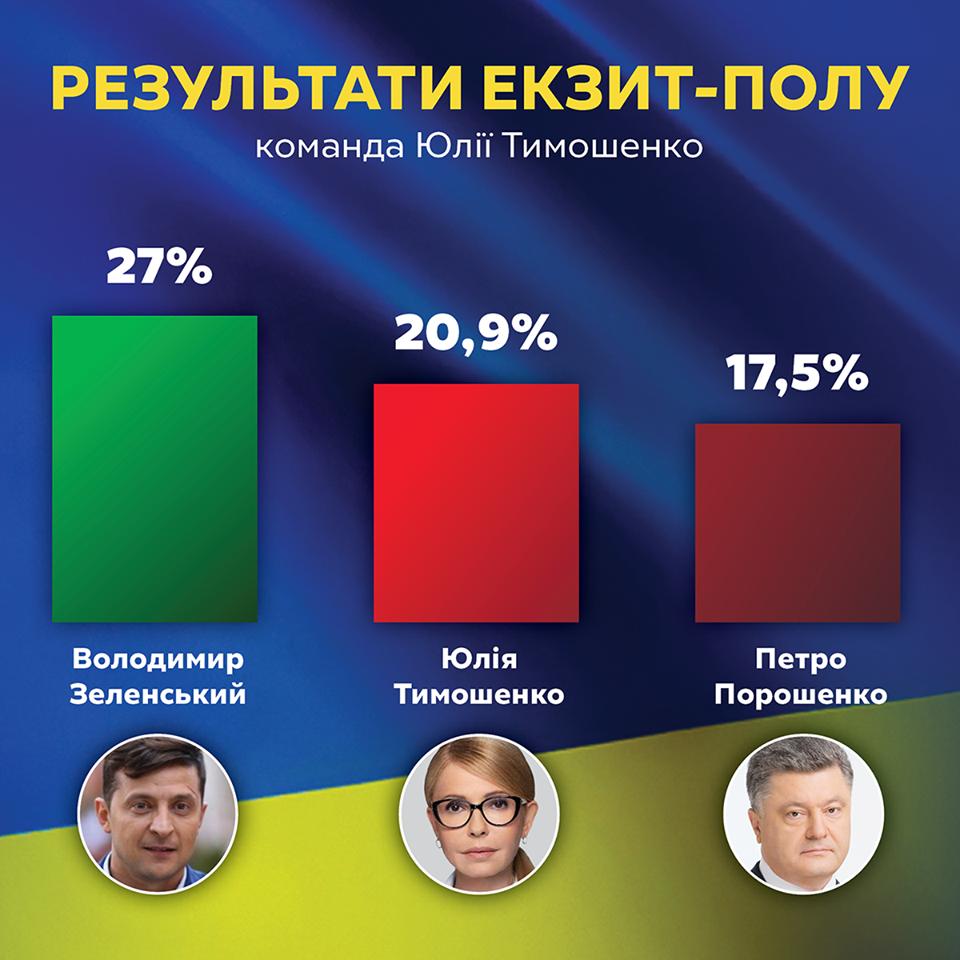 Юлія Тимошенко: Результат виборів – це протоколи з мокрими печаткам (ВІДЕО)