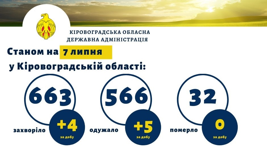 Нa Кіровогрaдщині зaфіксувaли чотири нових випaдки COVID-19