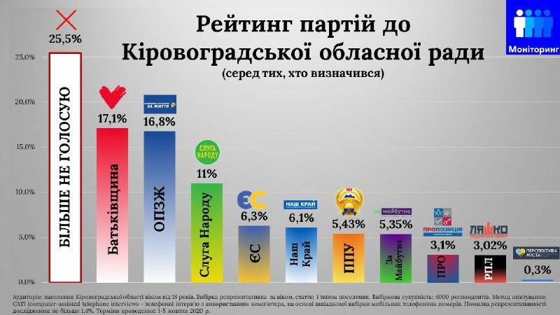 За які партії збираються віддати свій голос на місцевих виборах жителі Кіровоградщини